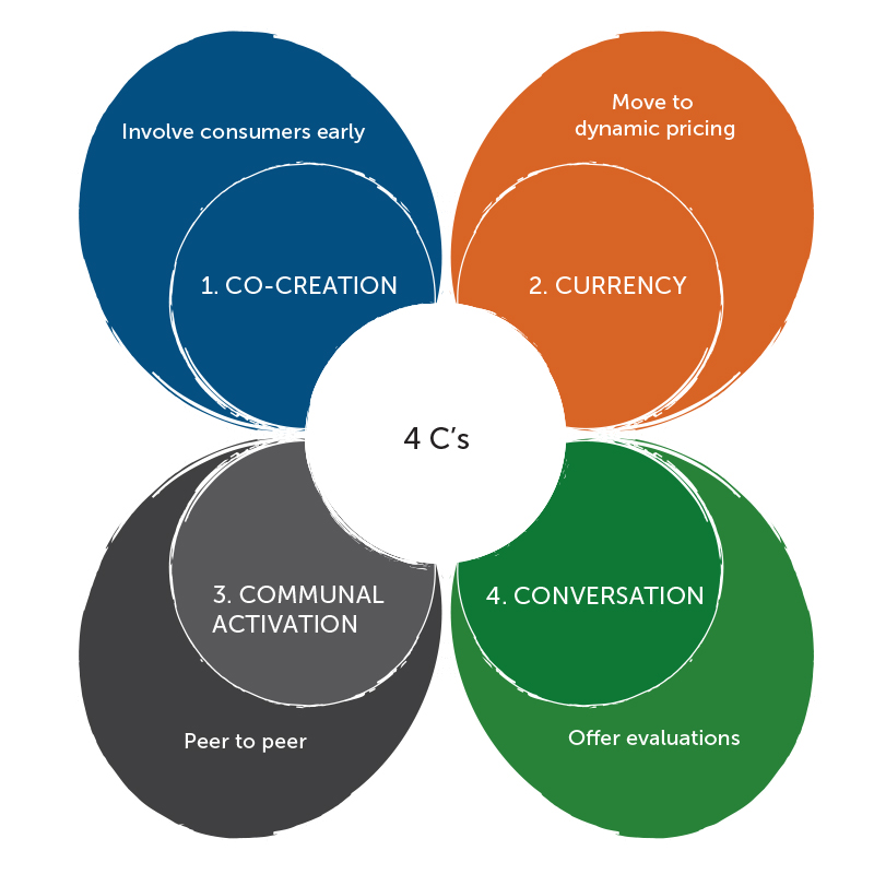 Figura alondra Manía  Shifting From The 4P's To The 4C's – Mark Truelson